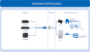 Distributed GEPON (P2MP) systems