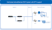 Distributed ActiveEthernet (P2P) System with IPTV support