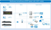 Distributed ActiveEthernet (P2P) System with CATV overlay