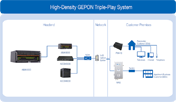 High-Density GEPON (P2MP) triple-play system